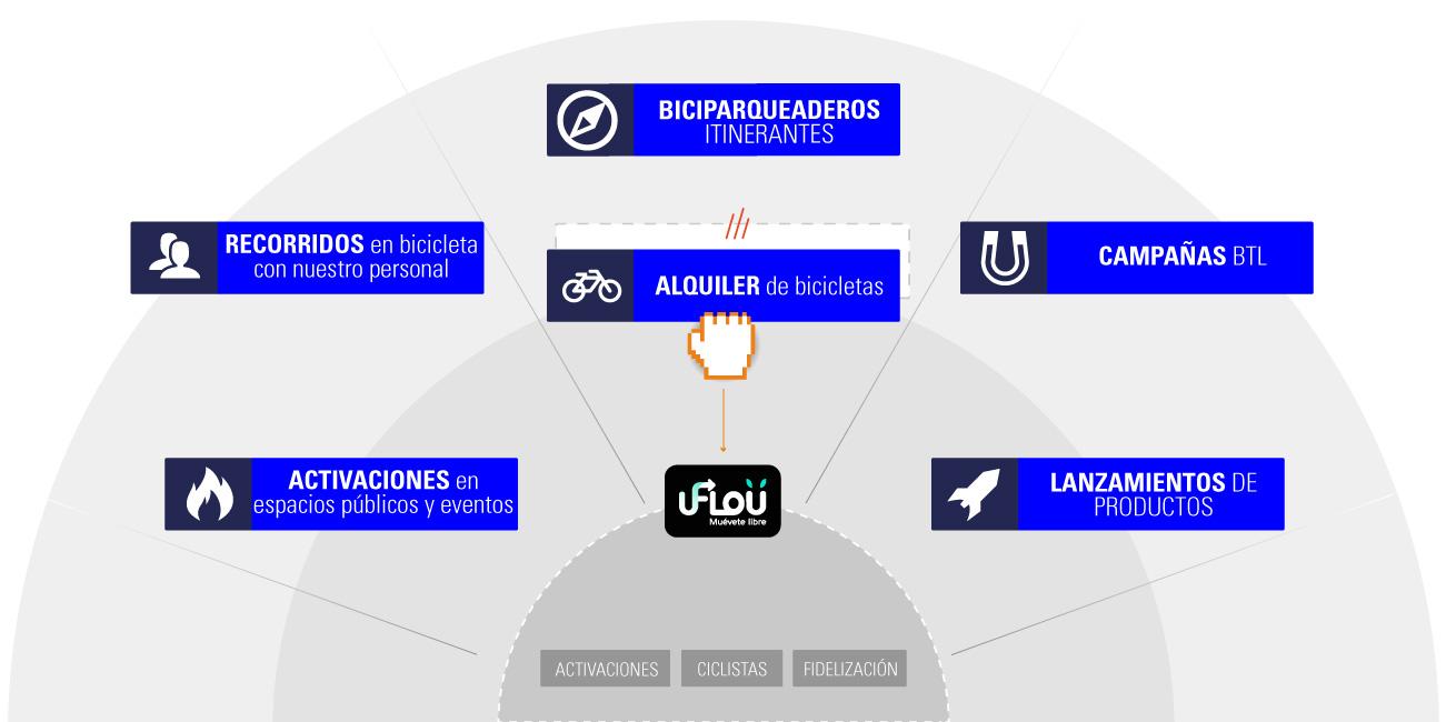 uFlou conectar marca y consumidores